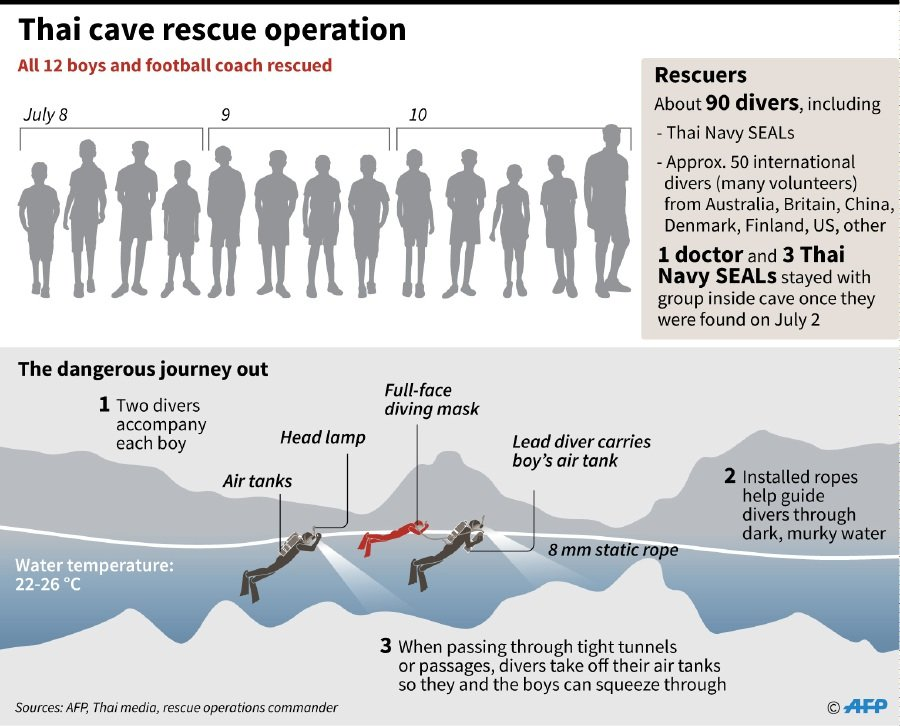 diagram of how divers rescued 12 thai boys and their football coach trapped  in a cave since june 23  afp graphics