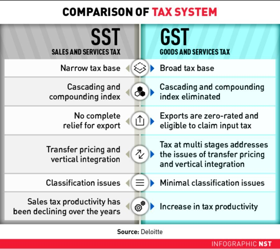 Essay on goods and service tax