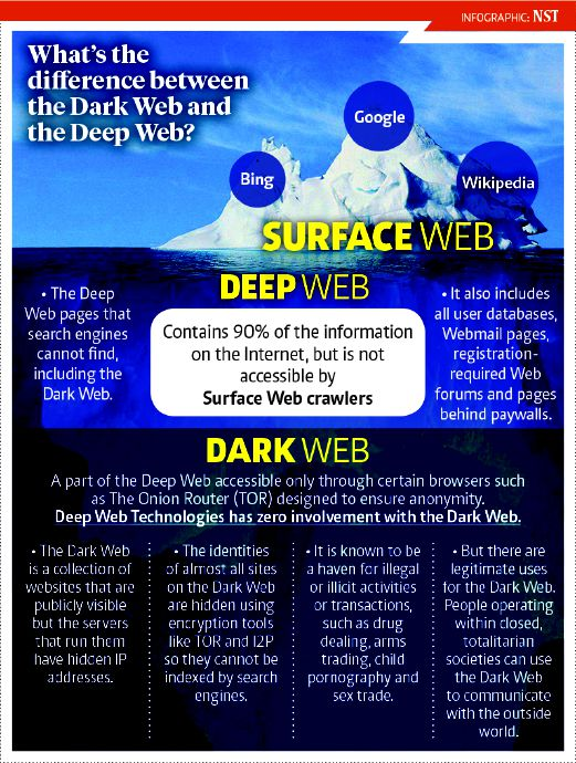 The sleazy, secretive realm of the Dark Web | New Straits Times