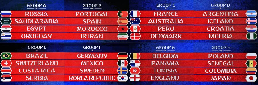 Analysis Of The Eight World Cup Groups