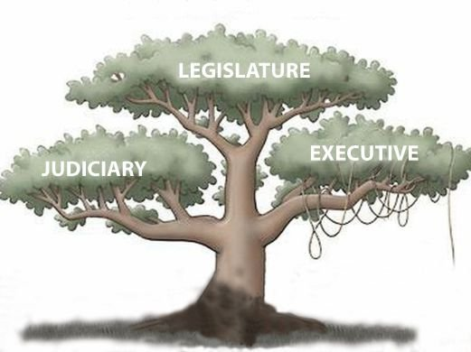 """separation of power in malaysia """"the doctrine of separation of powers is a political doctrine under which the legislative, executive and judicial branches of government are kept distinct, to prevent abuse of power however, malaysia has its own model."""
