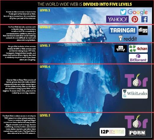Dangers Of The Deep, Dark Web  New Straits Times -5085