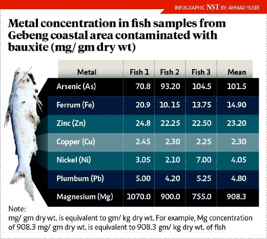 Water fish contain high level of arsenic new straits for Fish lab test
