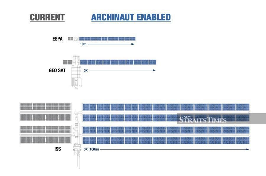 A comparison of what current technology and what Archinaut is able to do (photo courtesy of Made In Space).