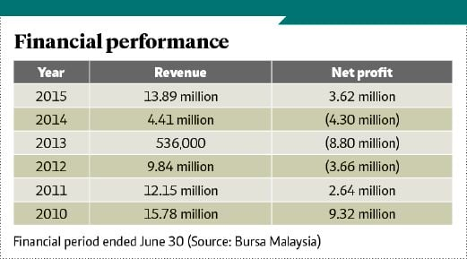 Tapping healthcare potential in Asia | New Straits Times