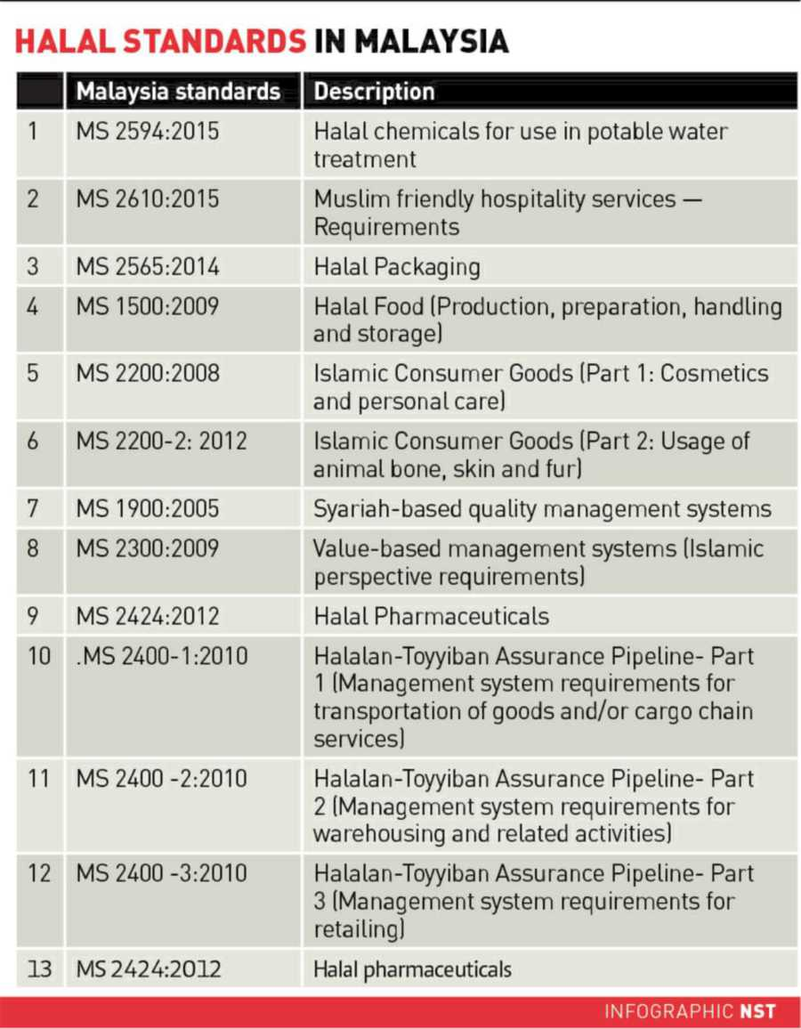 Halal Is Not Just About Food Hdc New Straits Times Malaysia