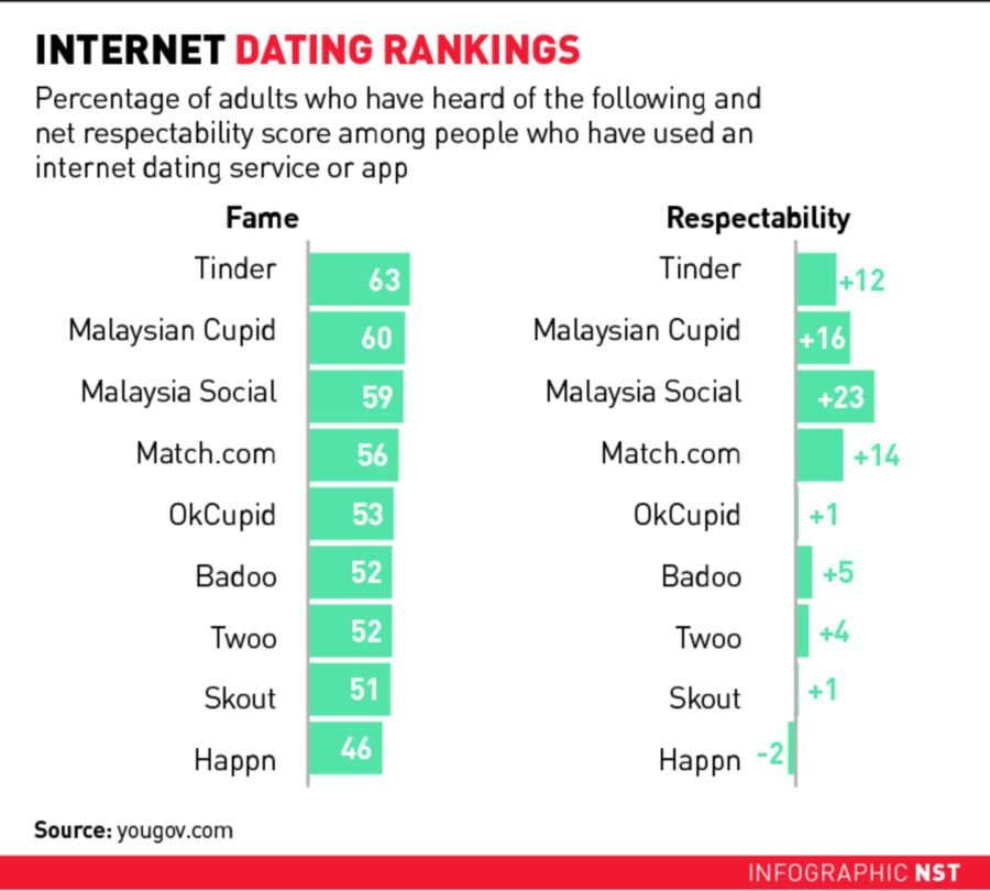 Is online dating for you? | New Straits Times | Malaysia General