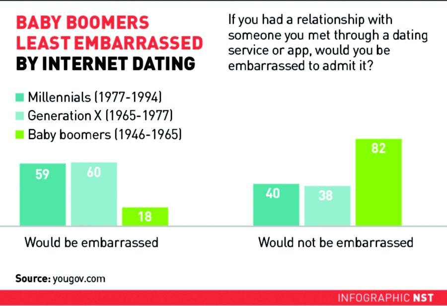Online Dating Baby Boomers