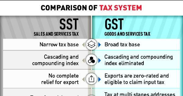 Gst Better Than Sst Say Experts