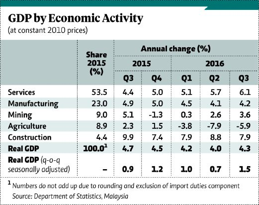 Malaysia's 4 3pc quarterly growth fastest this year | New Straits