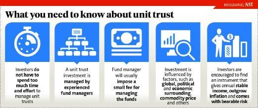 Unit investment trust fund bspt good risk reward ratio forexworld