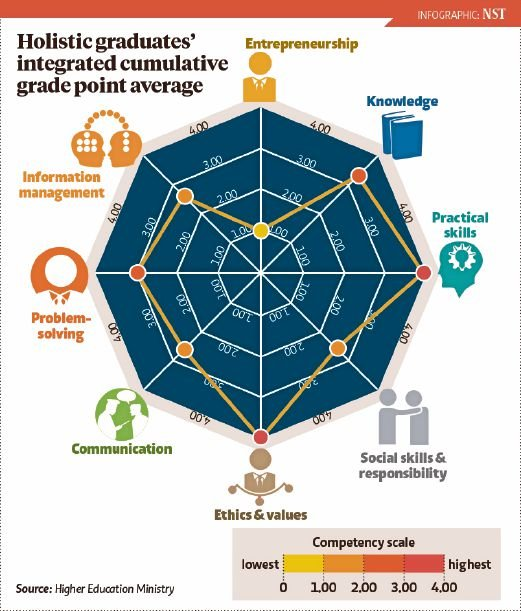 Higher education quality soaring upwards new straits times holistic graduates integrated cumulative grade point average malvernweather Images