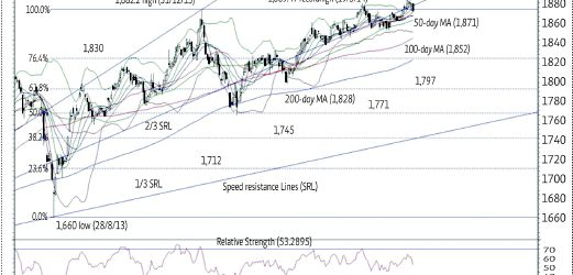 Further correction potential seen | New Straits Times