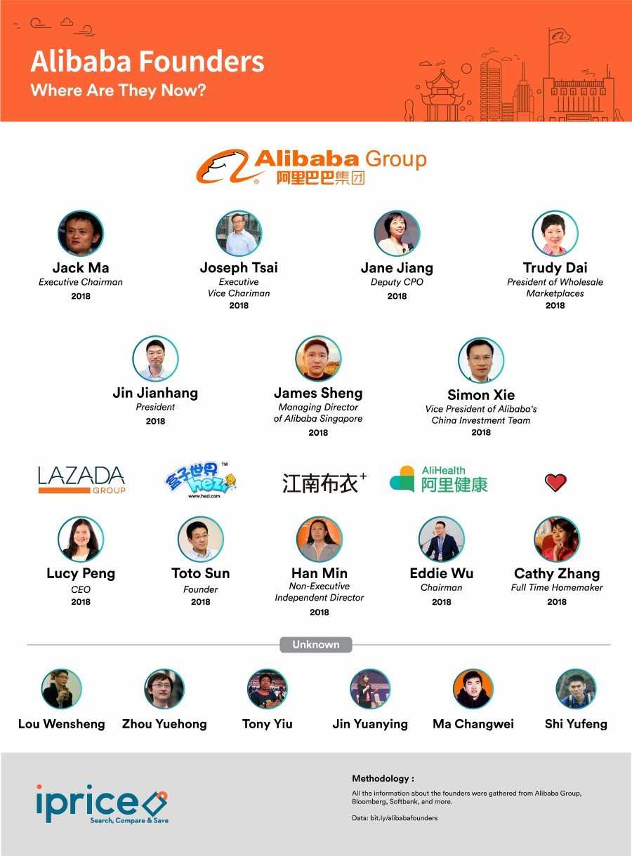 A brief history of Alibaba founders: Where, When and How Did They