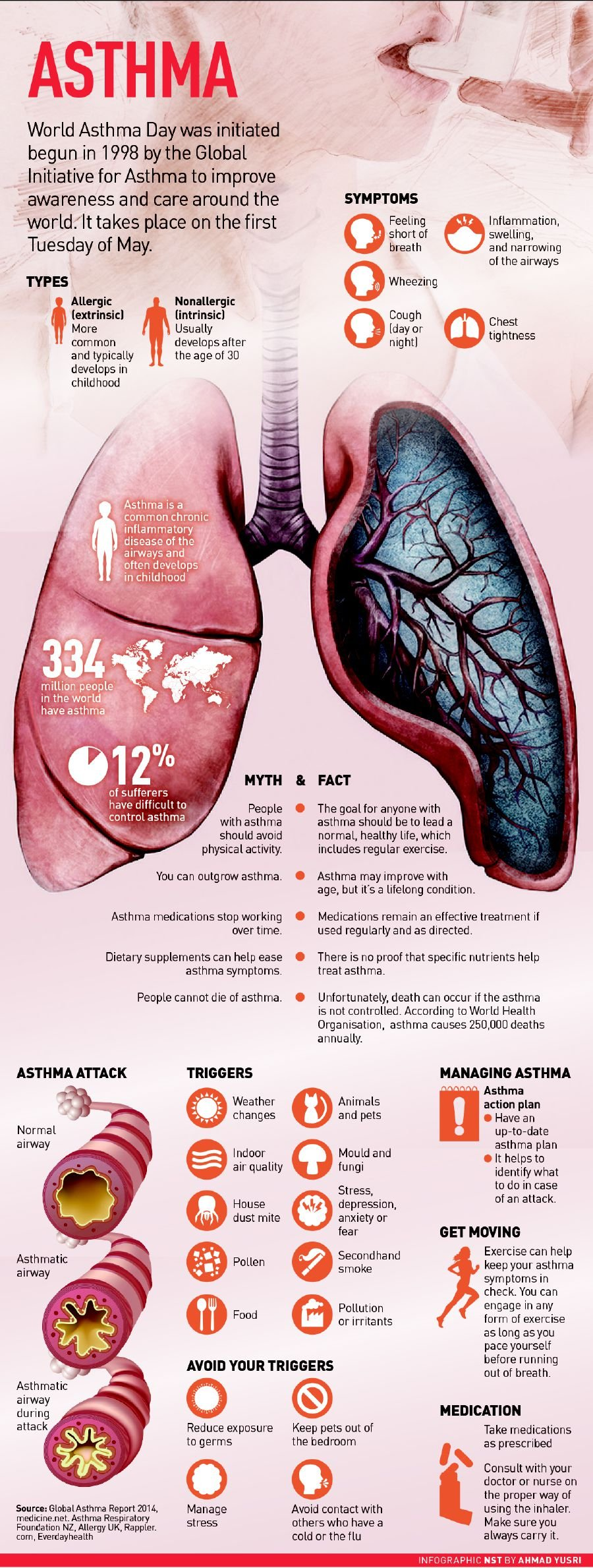 Infographic: Asthma | New Straits Times | Malaysia General Business ...