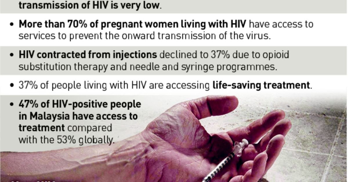 [EXCLUSIVE] Massive drop in nation's HIV rates
