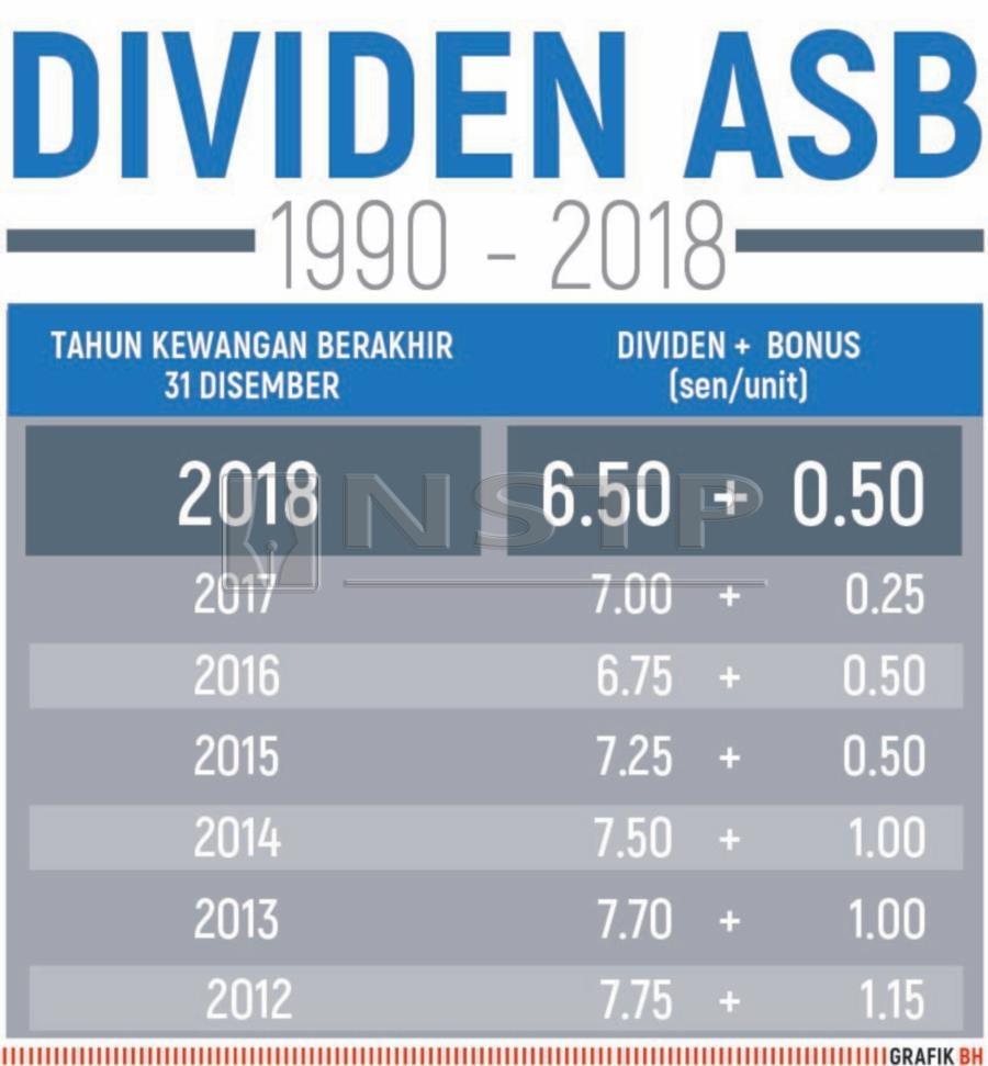 ASB income distribution at 6 5 sen, bonus of 0 50 sen | New