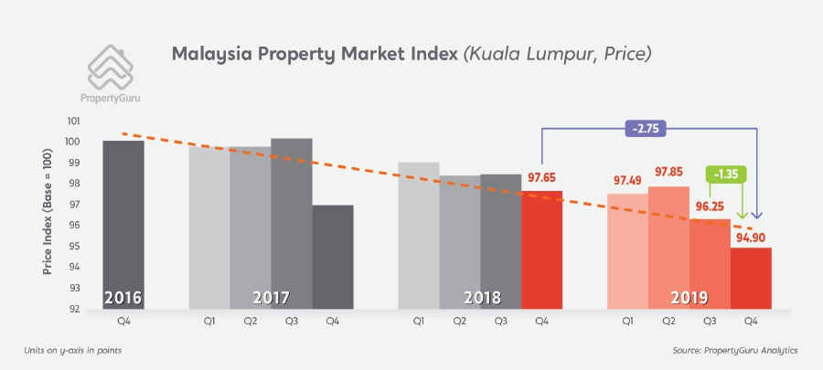 The Kuala Lumpur market contracted by 1.35 index points to 94.90 in the fourth quarter of 2019, despite concerted efforts to address oversupply issues including Budget 2020's revision of foreign ownership thresholds from RM1 million to RM600,000. PropertyGuru infographics.