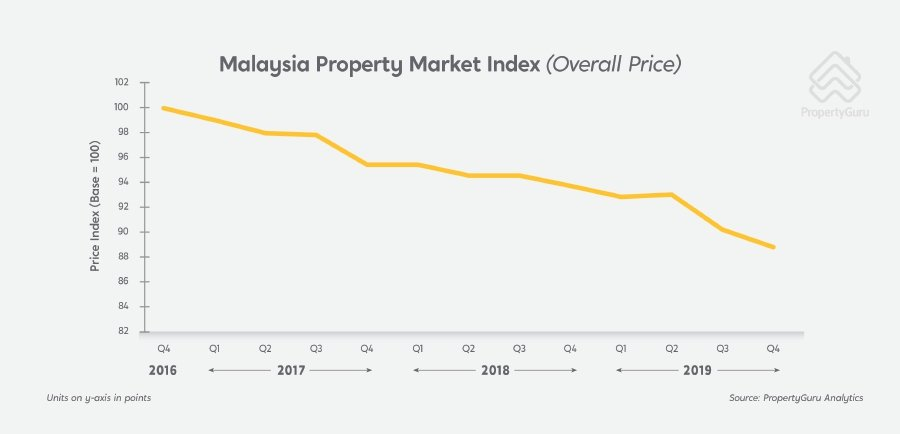 The overall property market has been on declining stage since the fourth quarter of 2016 but may start to inch up with incentives and goodies from both the government and property developers. PropertyGuru infographics.