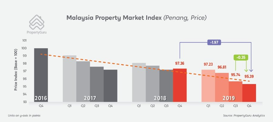 The PropertyGuru Malaysia Property Market Index first quarter 2020 report show Penang was the only state to report a decrease in residential supply, contracting by 13.51 index points year-on-year. PropertyGuru infographics.