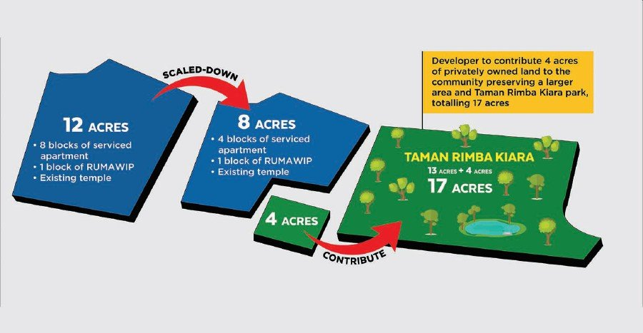 Taman Rimba Kiara scaled-down development plan (Source: Malton Bhd website)