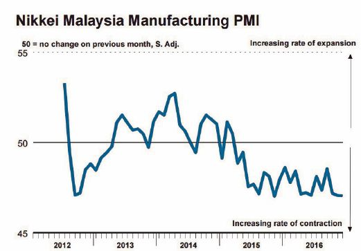 the manufacturing sector in malaysia Manufacturing sector in malaysia contributes almost 80 % of overall country ' s export and besides, malaysia also known as the 21st largest export ing nation in the world (the german chamber.