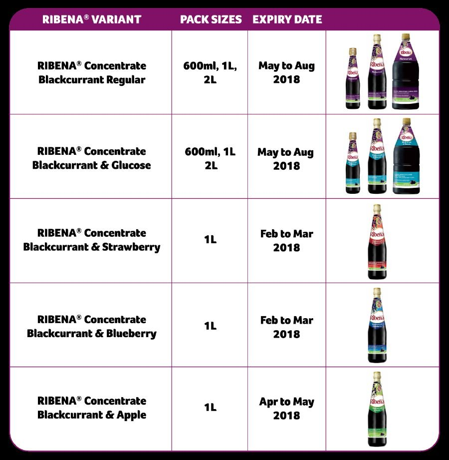 Ribena recalled nationwide over faulty bottling process