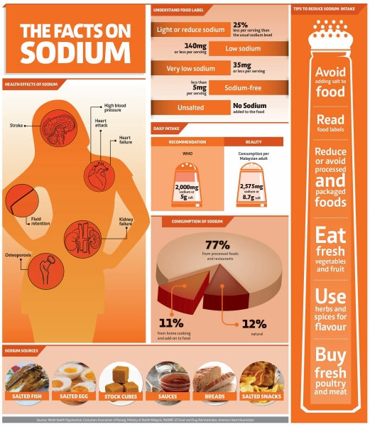 Just a pinch of salt: the dangers of excessive sodium ...