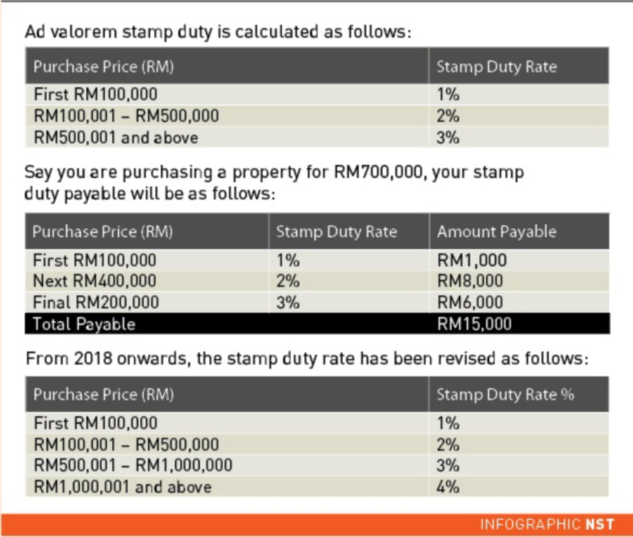 Lock Stock Barrel Set Aside Sum For Stamp Duty New Straits