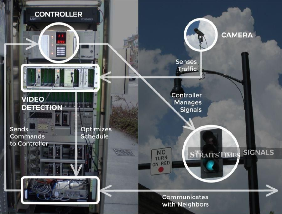 Surtrac incorporates AI to traffic light management.