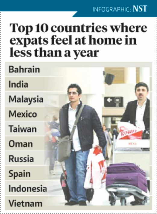 Malaysia among top 3 countries where expats feel at home | New