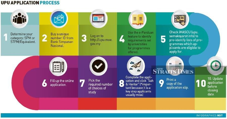 Setting the right course: Guide to UPU application | New Straits