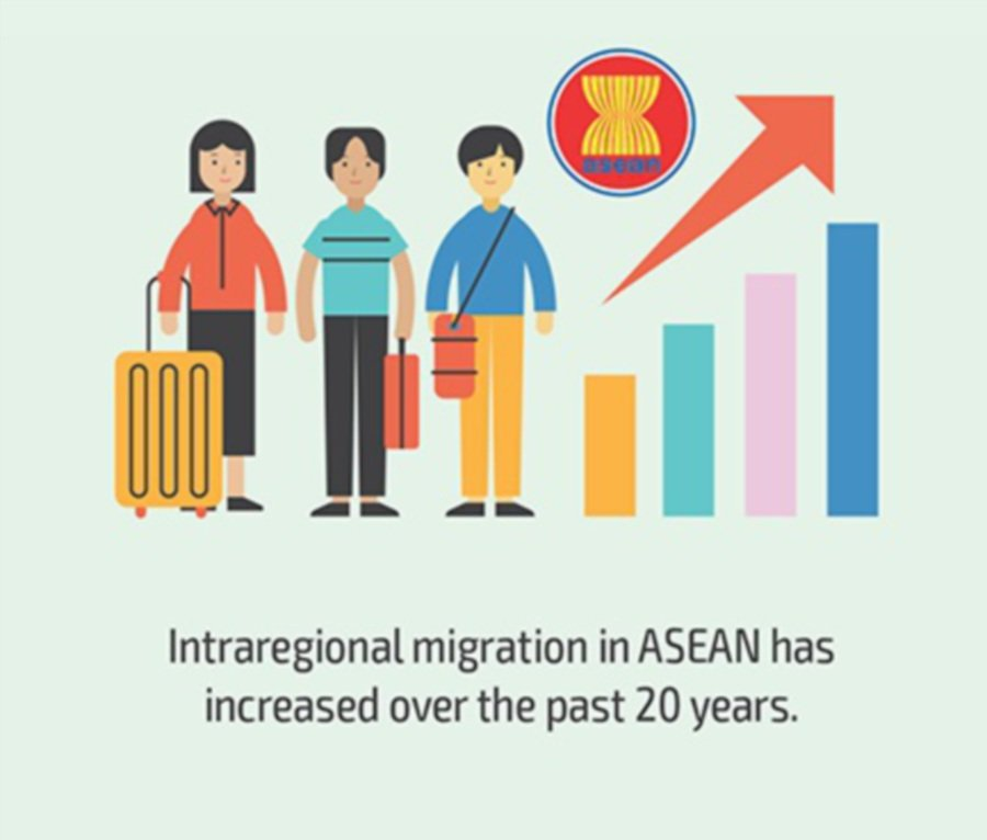 Managing migration better can boost growth in Asean