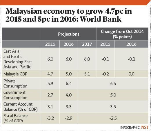 Budget 2015: People Economy – BorneoPost Online | Borneo ...