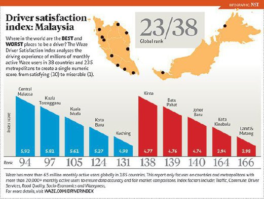 Malaysia ranks 23rd on Waze's global driver satisfaction
