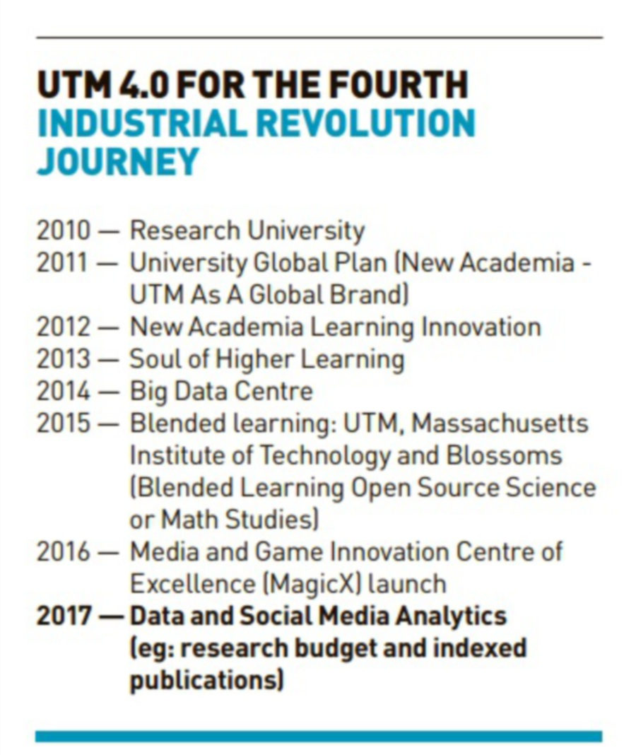 On the brink of a revolution new straits times malaysia general rose alinda alias said utm 40 is to showcase the universitys capabilites to envision the future of higher education malvernweather Images