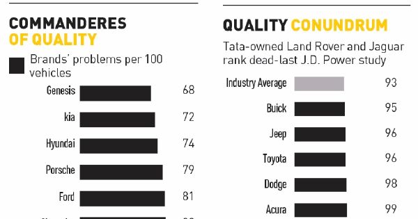 Korean Cars Beat Porsche In Quality Ranking New Straits Times Malaysia General Business Sports And Lifestyle News