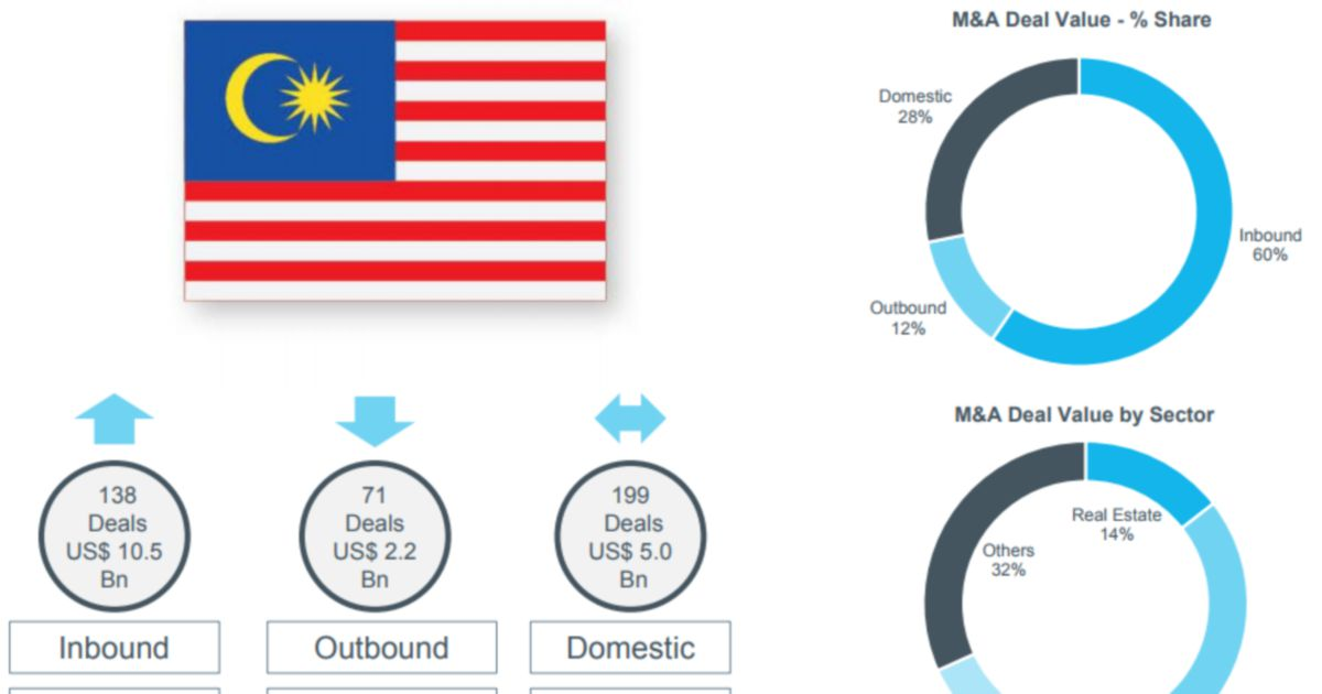 Malaysia sees five-year high in deals in M&A, PE/VC and IPO