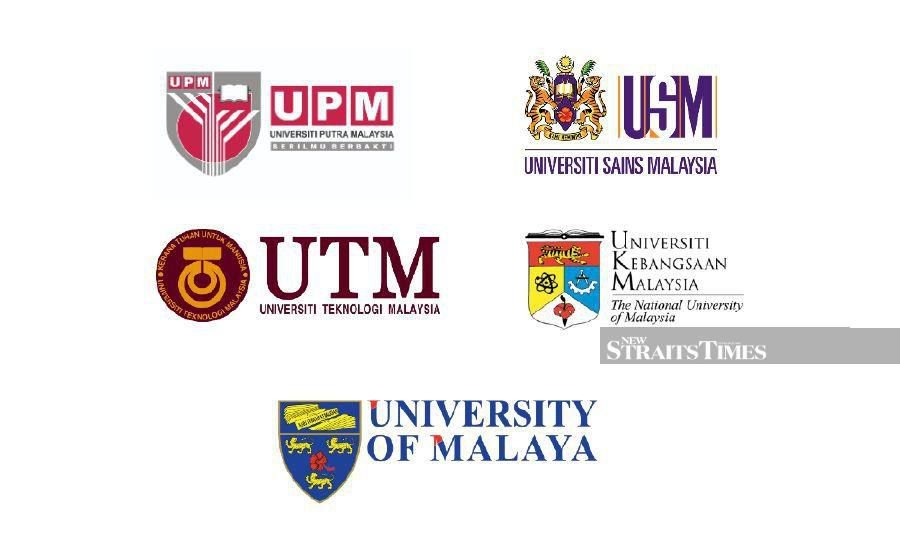 All five Malaysian research universities have been ranked among the world's top 200 in the Quacquarelli Symonds (QS) 2021 World University Rankings.
