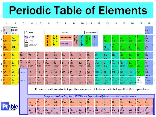 Quest for new elements new straits times malaysia general image of the periodic table from ptable urtaz Gallery