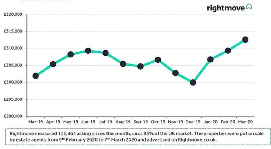 The latest Rightmove house price index covers a period up until a week ago.