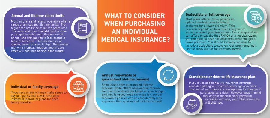 The lowdown on medical and health insurance/takaful | New ...