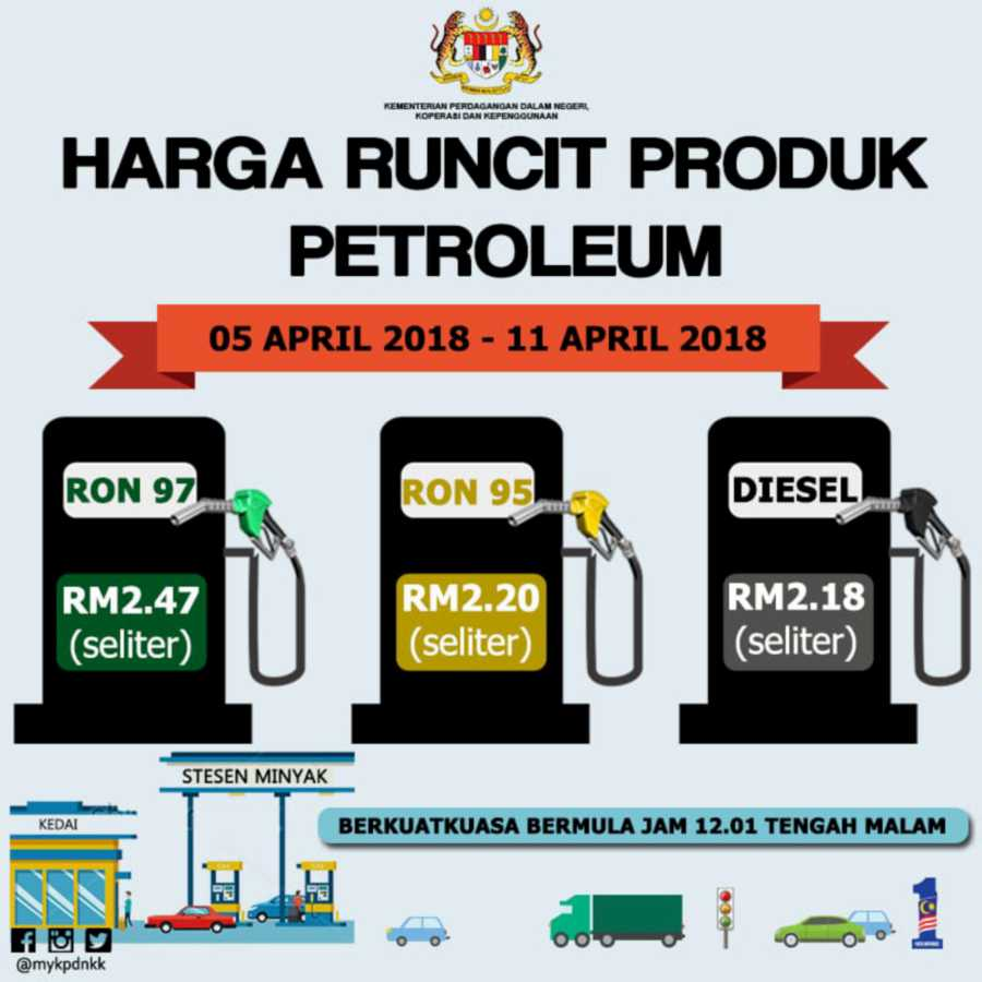 April 2018 week one fuel prices - unchanged again!