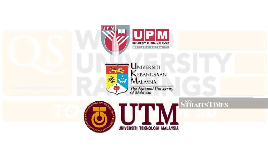 Universiti Putra Malaysia, Universiti Kebangsaan Malaysia and Universiti Teknologi Malaysia were among the 50 outstanding young universities, and among the top 20 in the latest QS Top 50 Under 50 Ranking 2020.