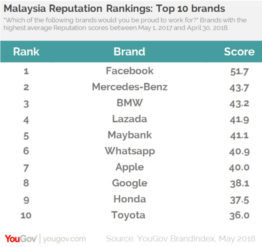 6d75277f03 The rest of the list is made up of international brands. Messenger service  WhatsApp takes sixth place (40.9)