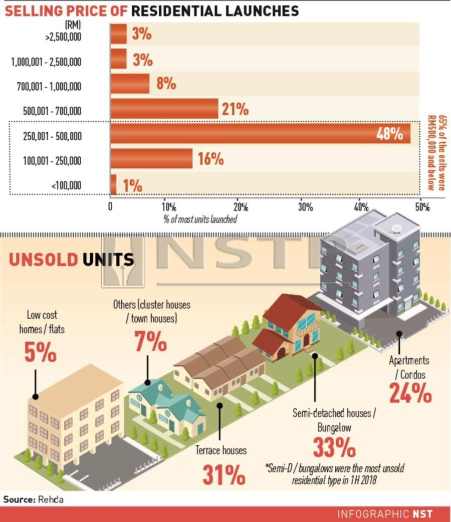 Big Number Of Affordable Homes Unsold