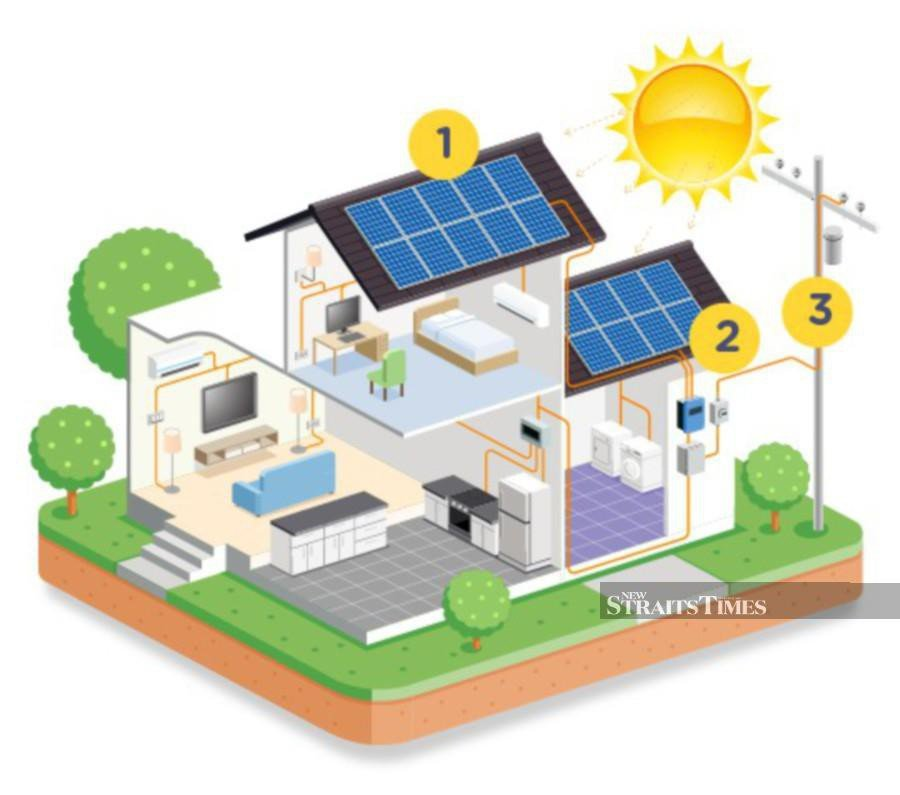 By installing solar panels, people can reap the benefits of energy savings.