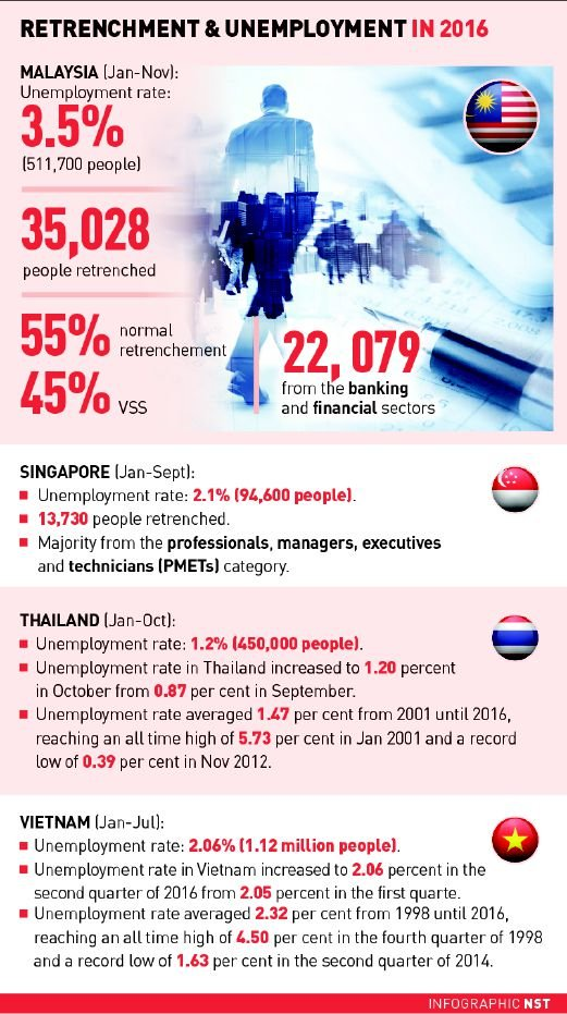 unemployed fresh graduates The rising unemployment rate among fresh university graduates today is an the main cause of unemployment among graduates would be the lack of professional.