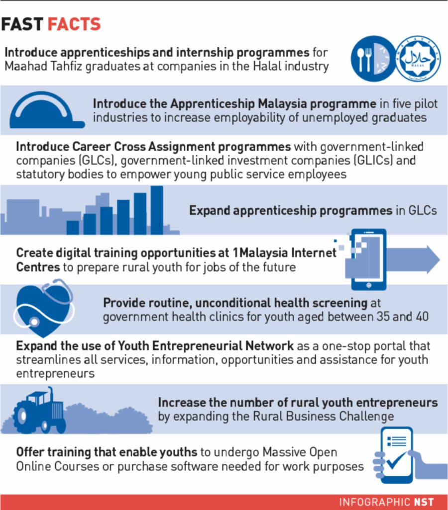 Three million jobs to be created for youths in BN manifesto
