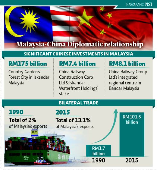 comparing export of malaysia and china essay
